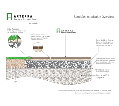 Sand Set Installation Overview